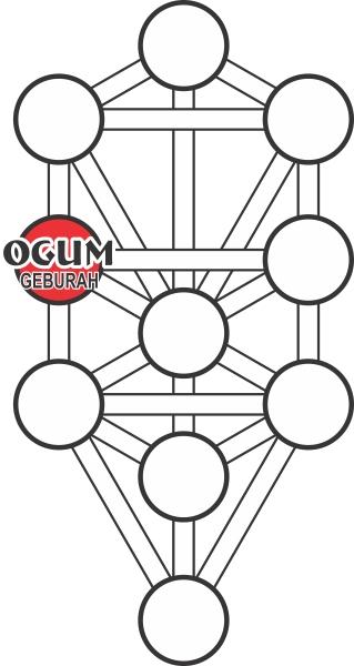 Kaballah_Ogum