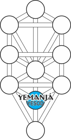 Yemanja-Yesod